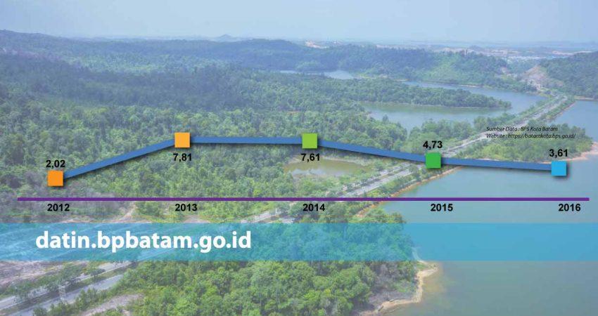 inflasi_batam_2016-04